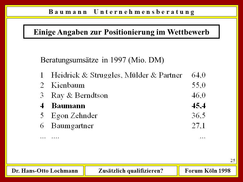 Einige Angaben zur Positionierung im Wettbewerb