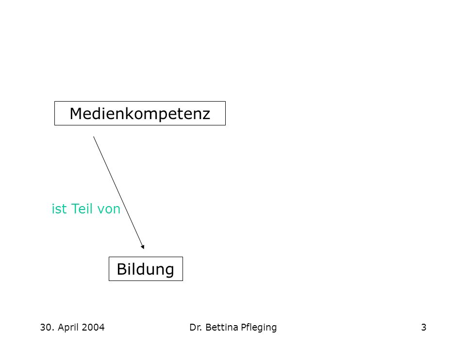 Medienkompetenz Bildung ist Teil von 30. April 2004