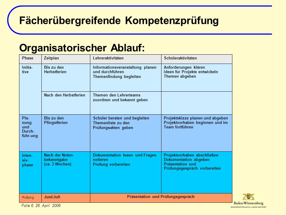 Präsentation und Prüfungsgespräch