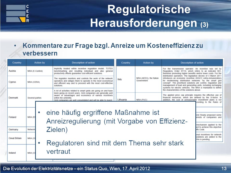 Regulatorische Herausforderungen (3)