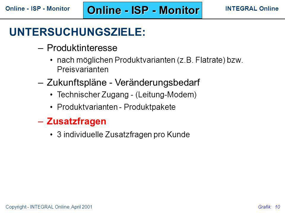 Online - ISP - Monitor UNTERSUCHUNGSZIELE: Produktinteresse
