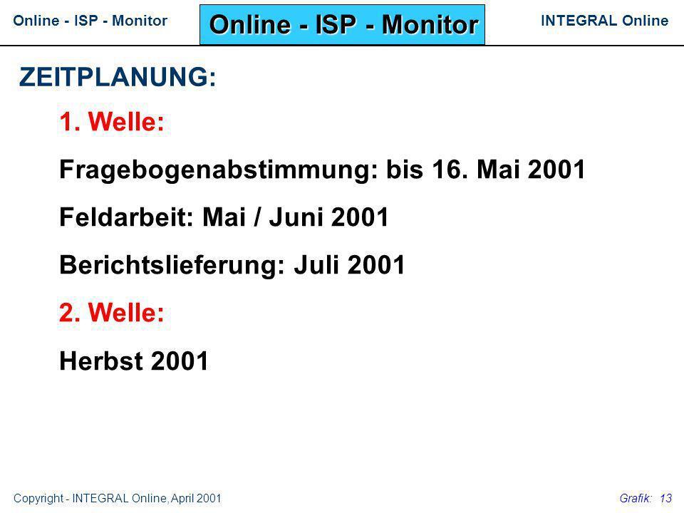 Online - ISP - Monitor ZEITPLANUNG: 1. Welle: Fragebogenabstimmung: bis 16. Mai 2001. Feldarbeit: Mai / Juni 2001.