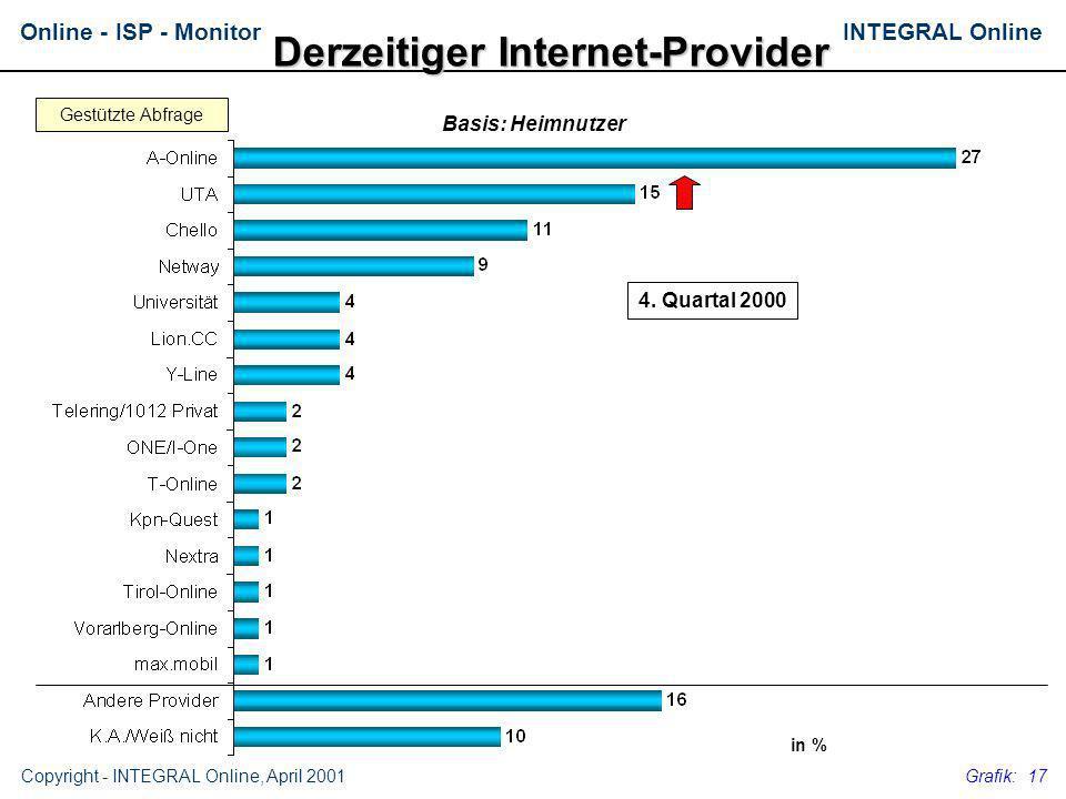 Derzeitiger Internet-Provider