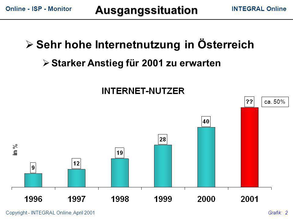 Sehr hohe Internetnutzung in Österreich