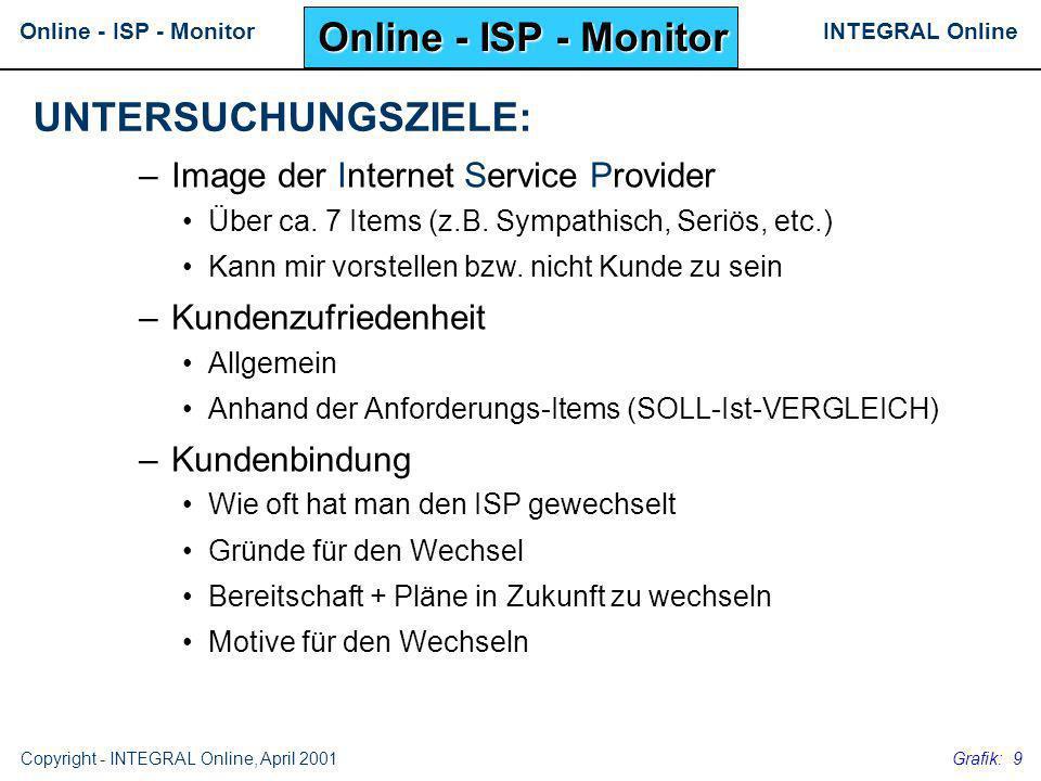 Online - ISP - Monitor UNTERSUCHUNGSZIELE: