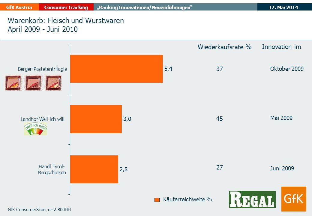 Warenkorb: Fleisch und Wurstwaren April 2009 - Juni 2010
