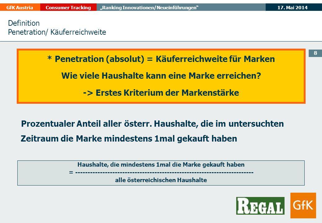 * Penetration (absolut) = Käuferreichweite für Marken