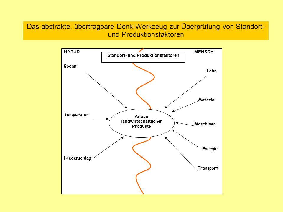 Anbau landwirtschaftlicher Produkte Standort- und Produktionsfaktoren
