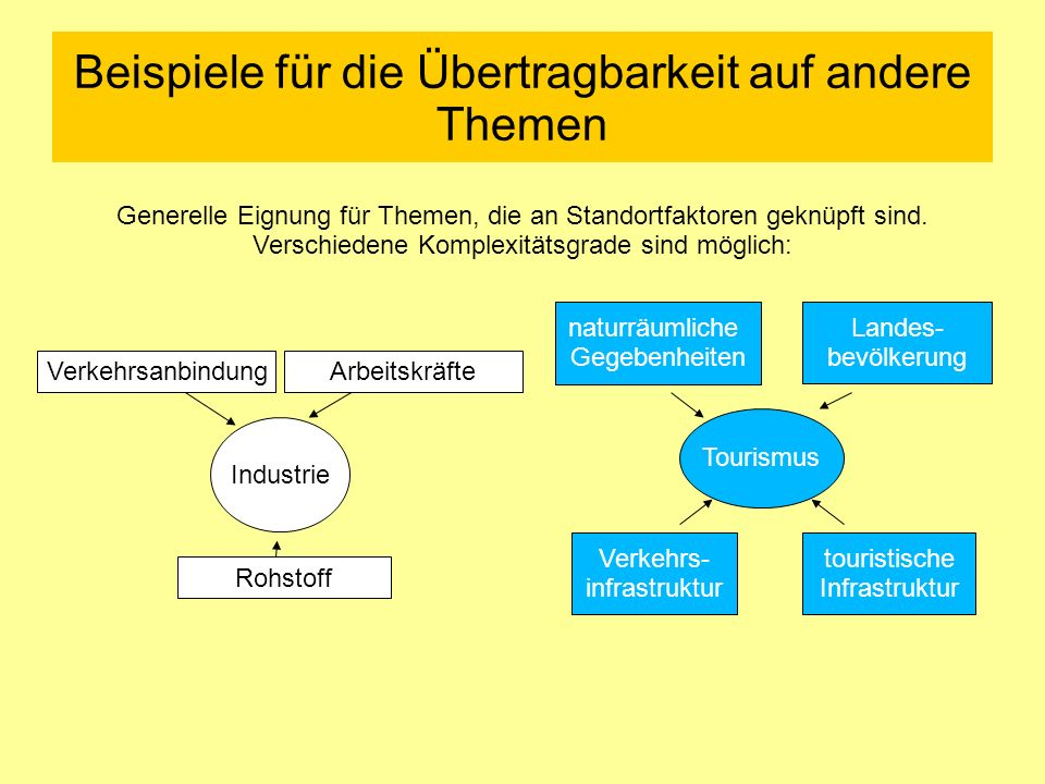 Beispiele für die Übertragbarkeit auf andere Themen