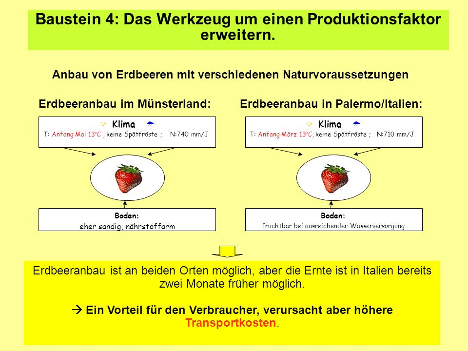 Baustein 4: Das Werkzeug um einen Produktionsfaktor erweitern.