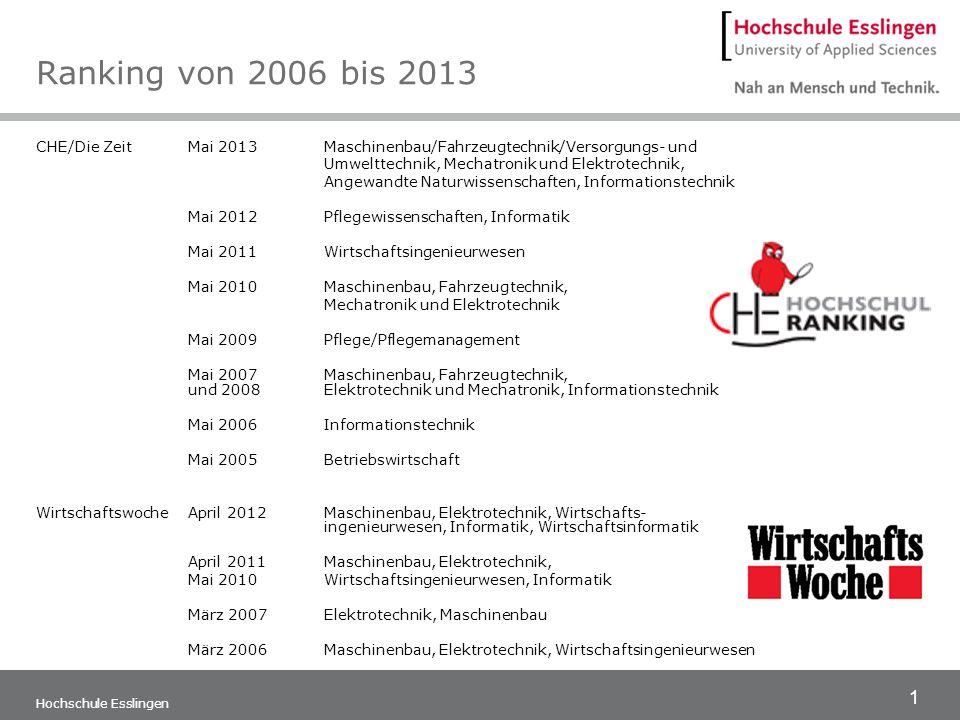 Ranking von 2006 bis 2013 CHE/Die Zeit Mai 2013 Maschinenbau/Fahrzeugtechnik/Versorgungs- und. Umwelttechnik, Mechatronik und Elektrotechnik,