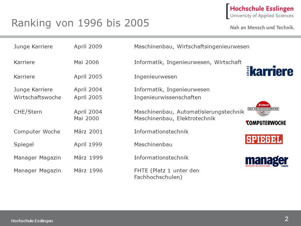 Ranking von 1996 bis 2005 Junge Karriere April 2009 Maschinenbau, Wirtschaftsingenieurwesen.