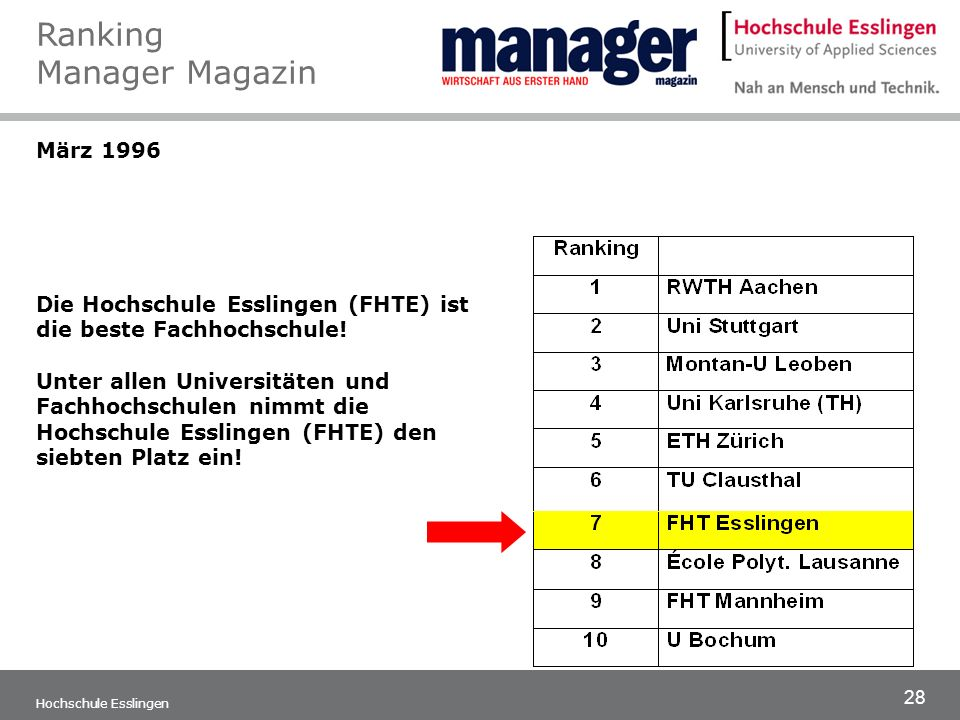 Ranking Manager Magazin
