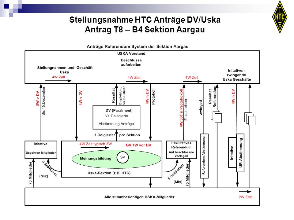 Stellungsnahme HTC Anträge DV/Uska Antrag T8 – B4 Sektion Aargau