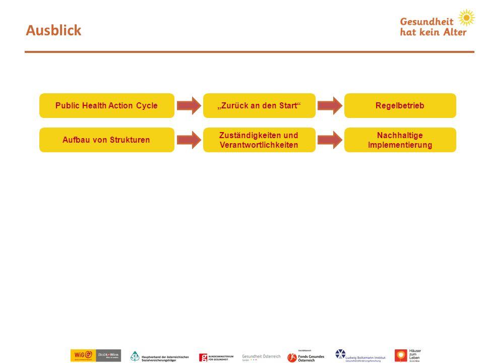 "Ausblick Public Health Action Cycle ""Zurück an den Start Regelbetrieb"