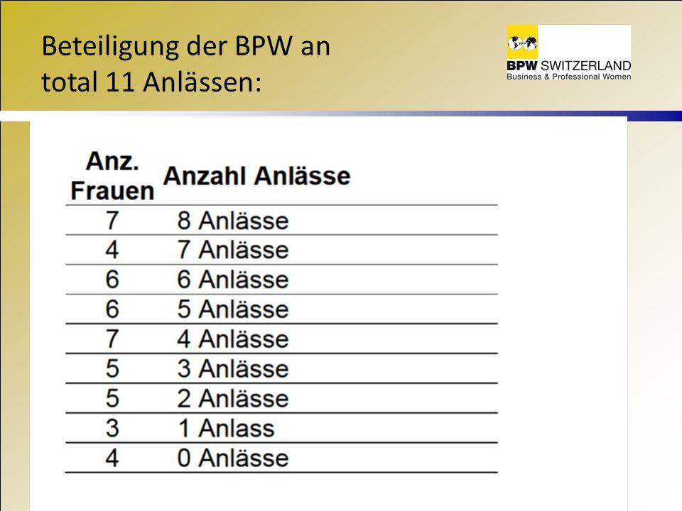 Beteiligung der BPW an total 11 Anlässen: