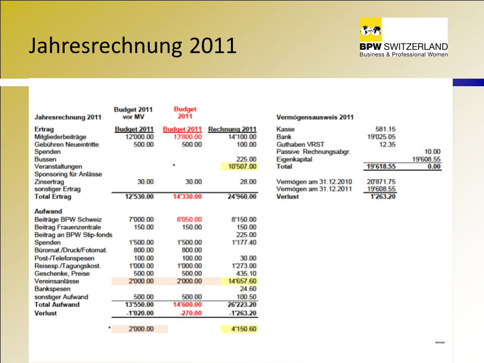 Jahresrechnung 2011
