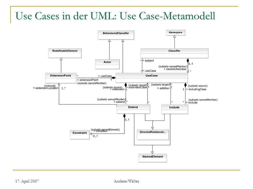 Use Cases in der UML: Use Case-Metamodell
