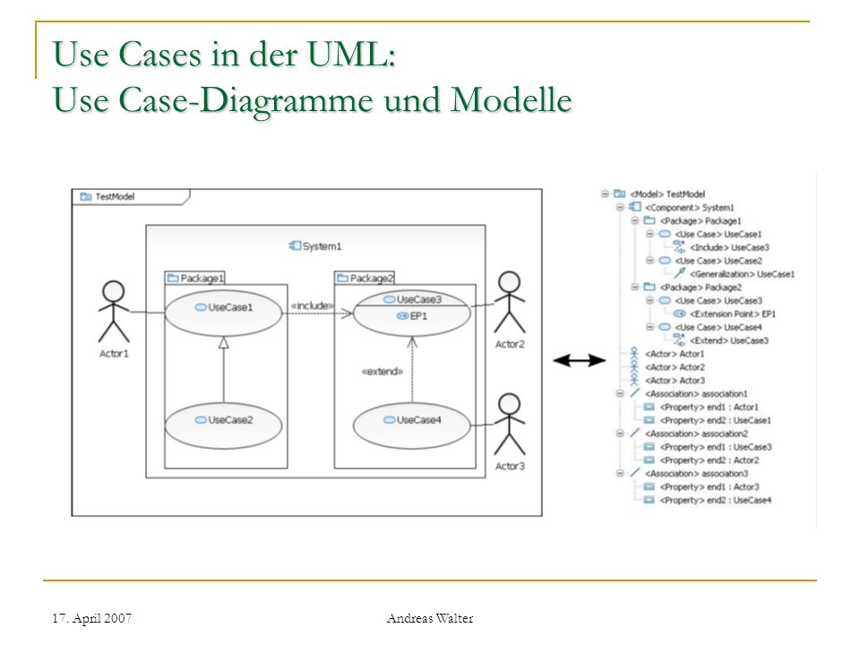 Use Cases in der UML: Use Case-Diagramme und Modelle