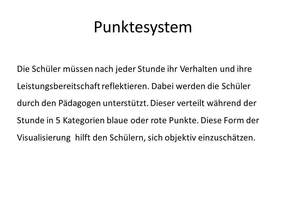 Punktesystem