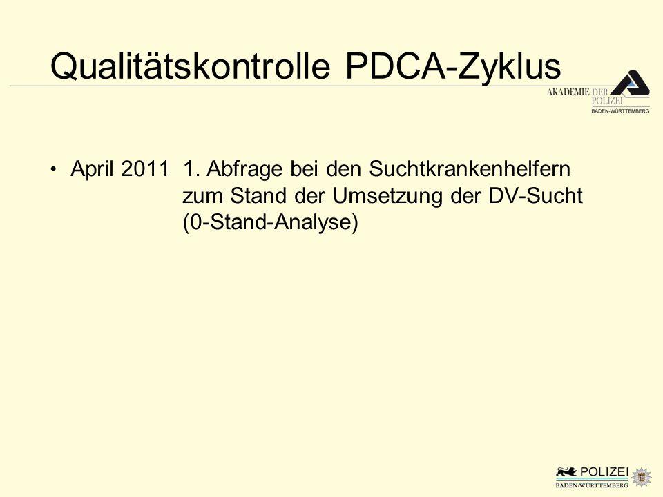 Qualitätskontrolle PDCA-Zyklus