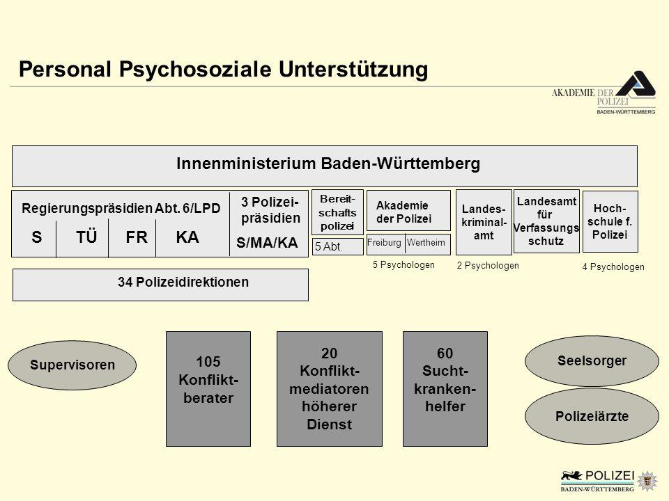 Personal Psychosoziale Unterstützung