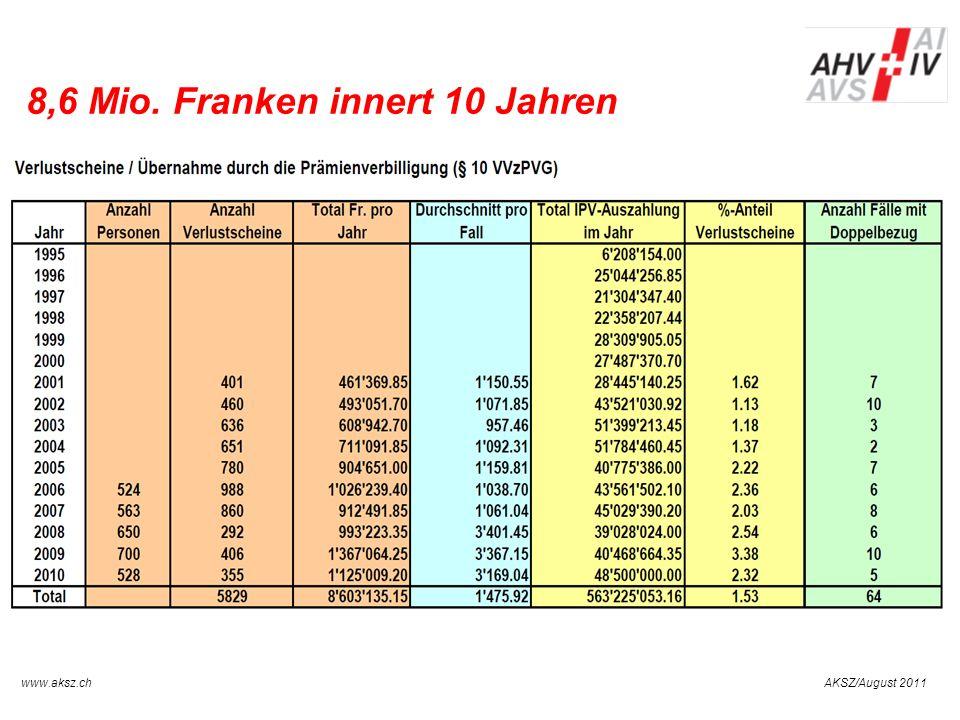8,6 Mio. Franken innert 10 Jahren