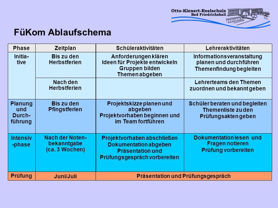 FüKom Ablaufschema Juni/Juli Präsentation und Prüfungsgespräch Prüfung
