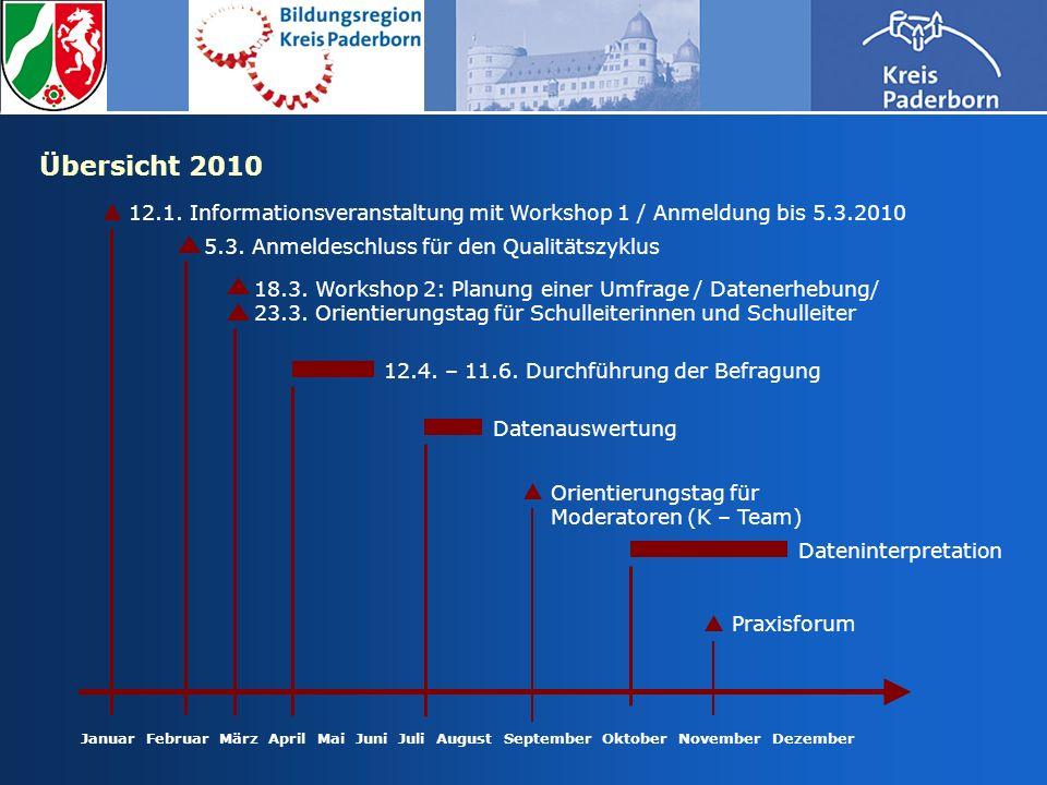 Übersicht 2010 12.1. Informationsveranstaltung mit Workshop 1 / Anmeldung bis 5.3.2010. 5.3. Anmeldeschluss für den Qualitätszyklus.
