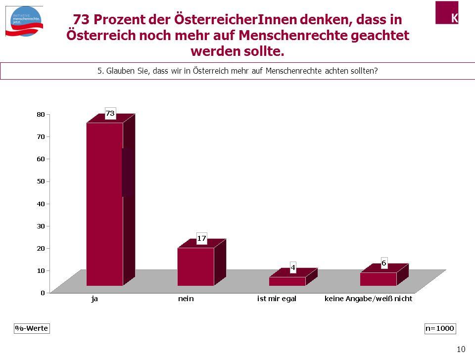 73 Prozent der ÖsterreicherInnen denken, dass in Österreich noch mehr auf Menschenrechte geachtet werden sollte.