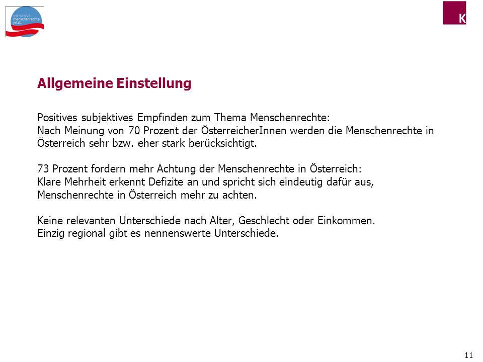 Allgemeine Einstellung Positives subjektives Empfinden zum Thema Menschenrechte: Nach Meinung von 70 Prozent der ÖsterreicherInnen werden die Menschenrechte in Österreich sehr bzw.