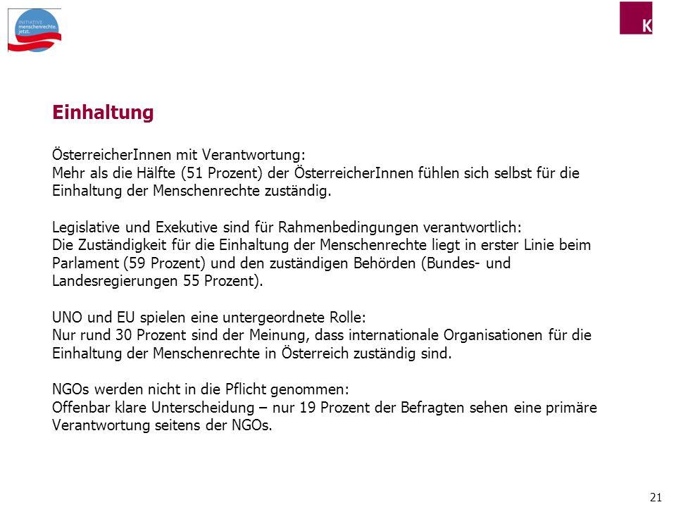 Einhaltung ÖsterreicherInnen mit Verantwortung: Mehr als die Hälfte (51 Prozent) der ÖsterreicherInnen fühlen sich selbst für die Einhaltung der Menschenrechte zuständig.