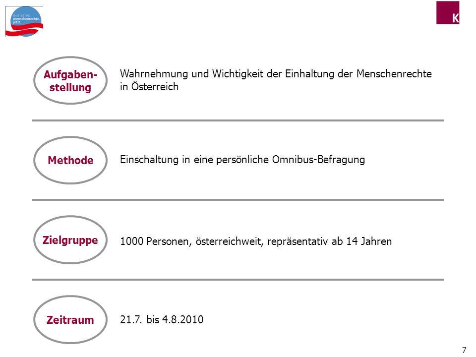 Aufgaben- stellung. Wahrnehmung und Wichtigkeit der Einhaltung der Menschenrechte in Österreich. Methode.