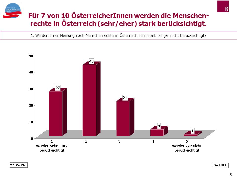 Für 7 von 10 ÖsterreicherInnen werden die Menschen-rechte in Österreich (sehr/eher) stark berücksichtigt.