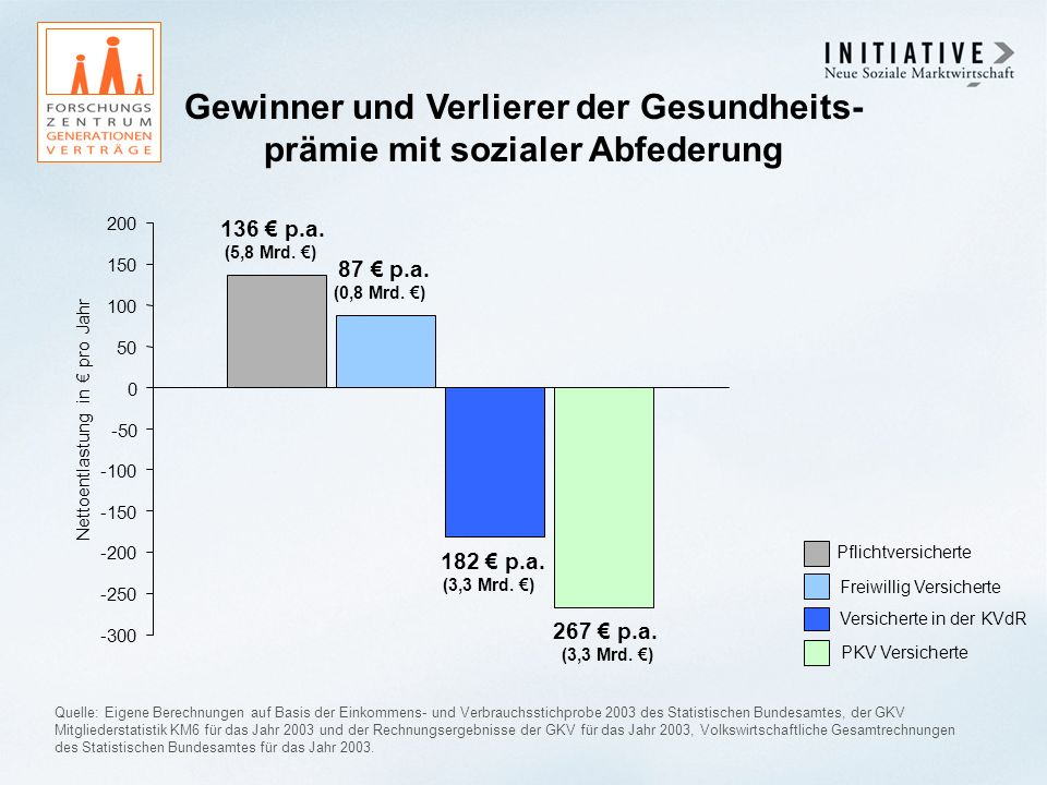 Gewinner und Verlierer der Gesundheits- prämie mit sozialer Abfederung