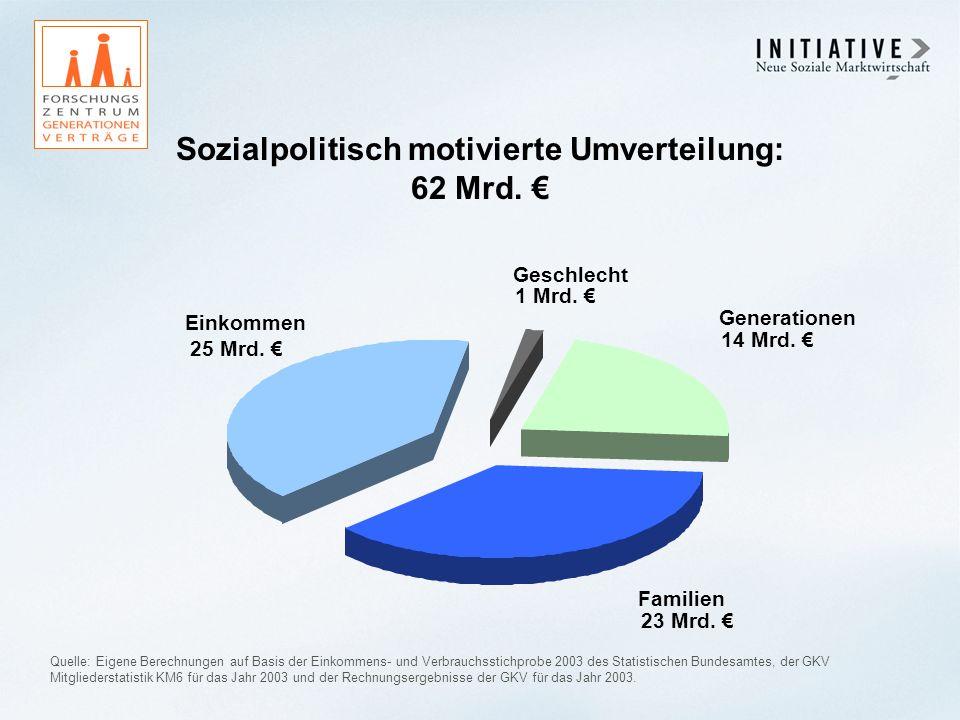 Sozialpolitisch motivierte Umverteilung: 62 Mrd. €
