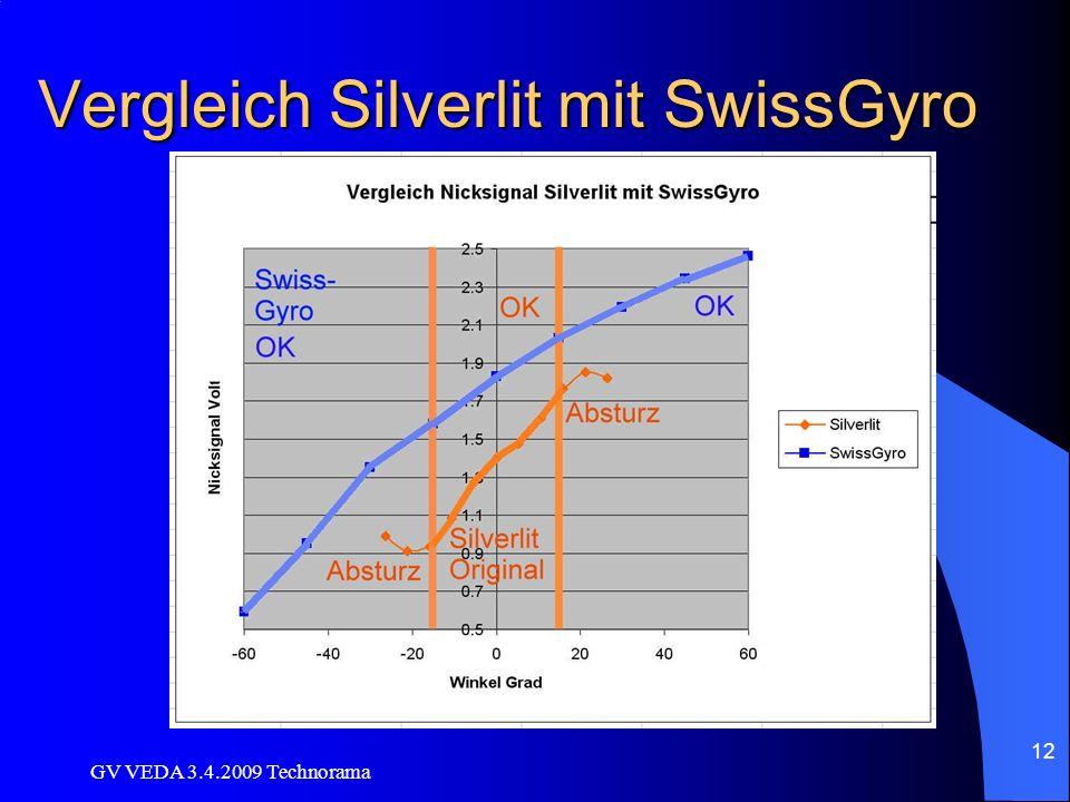 Vergleich Silverlit mit SwissGyro