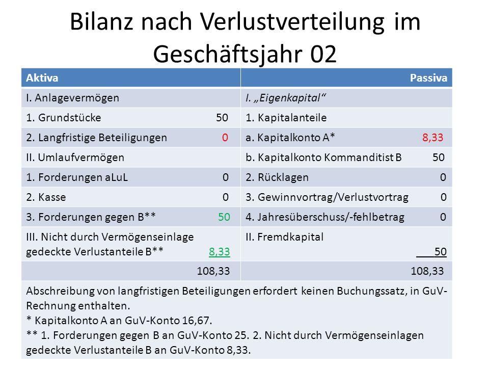Bilanz nach Verlustverteilung im Geschäftsjahr 02