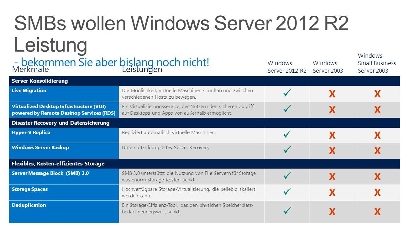 SMBs wollen Windows Server 2012 R2 Leistung - bekommen Sie aber bislang noch nicht!
