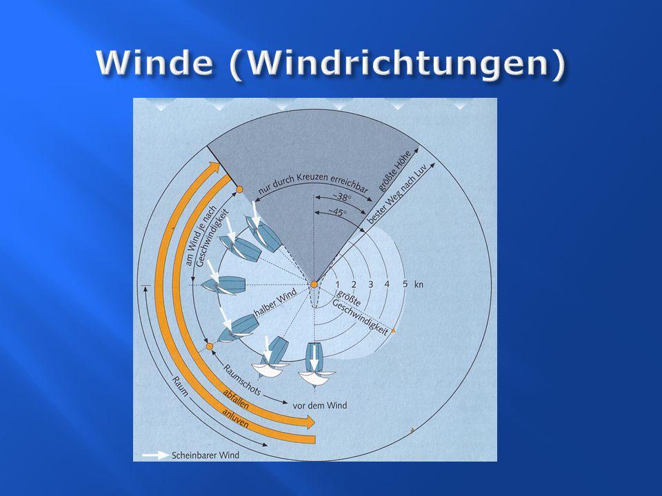 Winde (Windrichtungen)