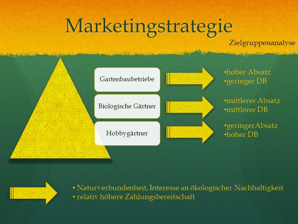 Marketingstrategie Zielgruppenanalyse hoher Absatz geringer DB