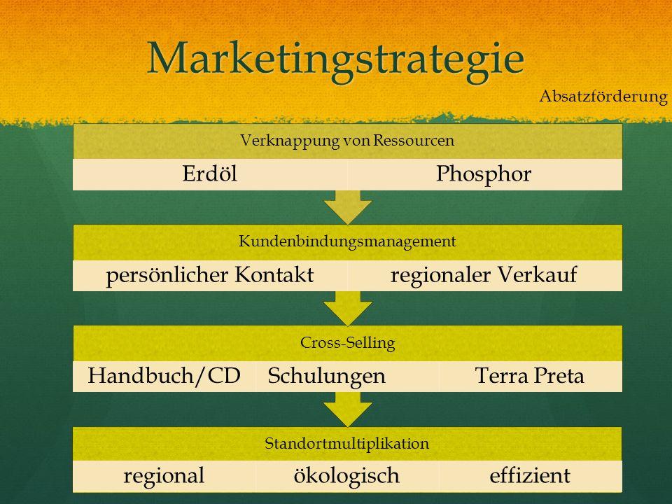 Marketingstrategie Absatzförderung Verknappung von Ressourcen Erdöl