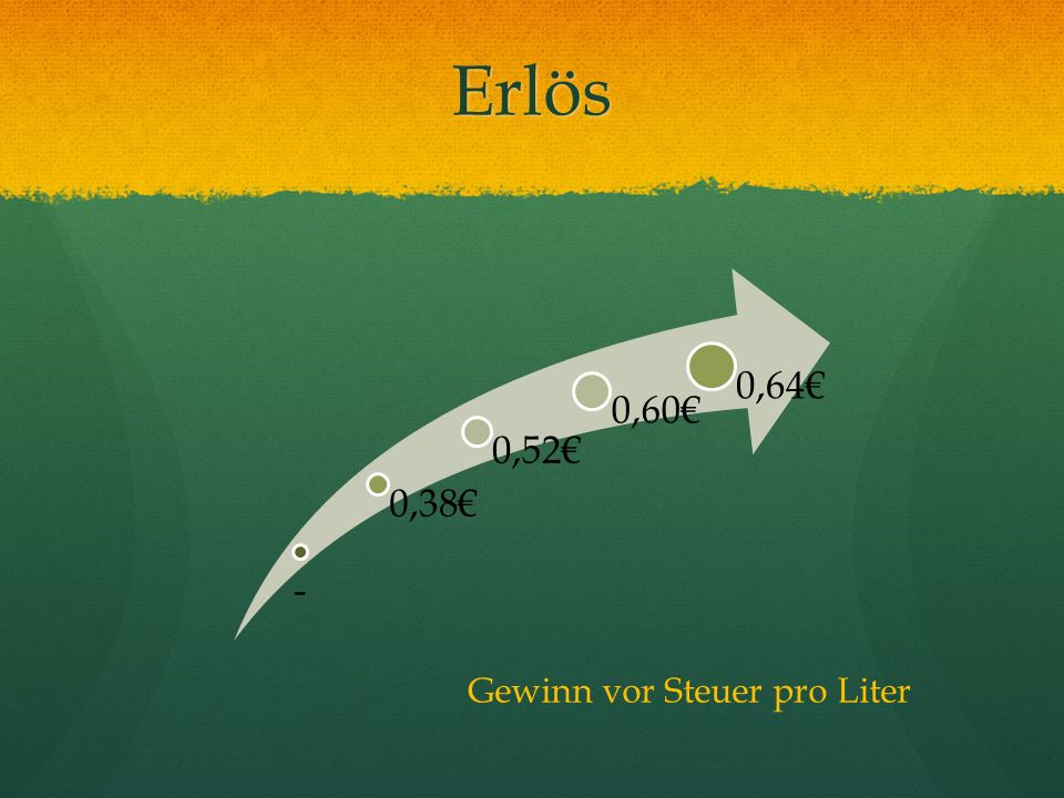 Erlös - 0,38€ 0,52€ 0,60€ 0,64€ Gewinn vor Steuer pro Liter