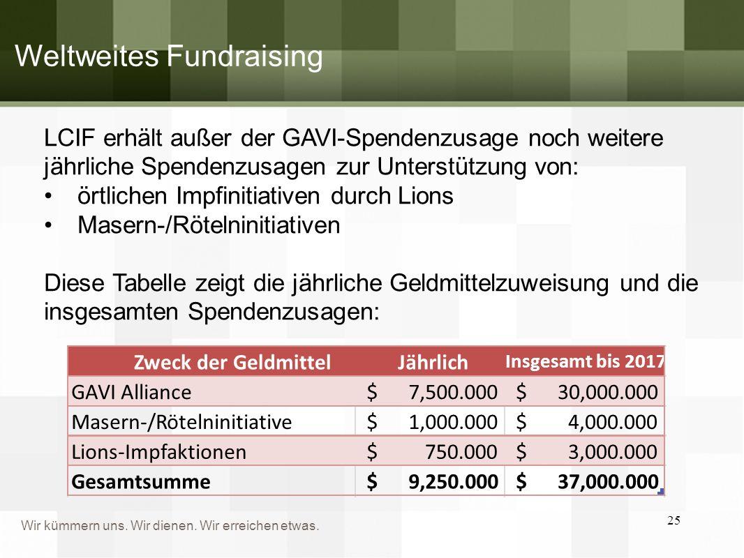 Weltweites Fundraising