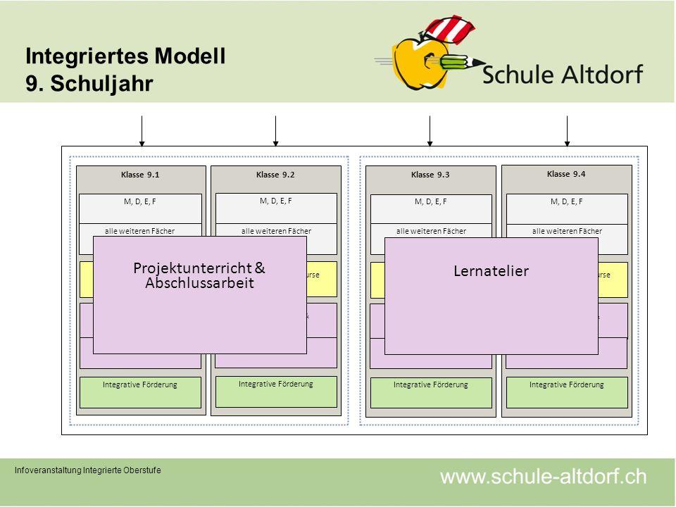 Integriertes Modell 9. Schuljahr