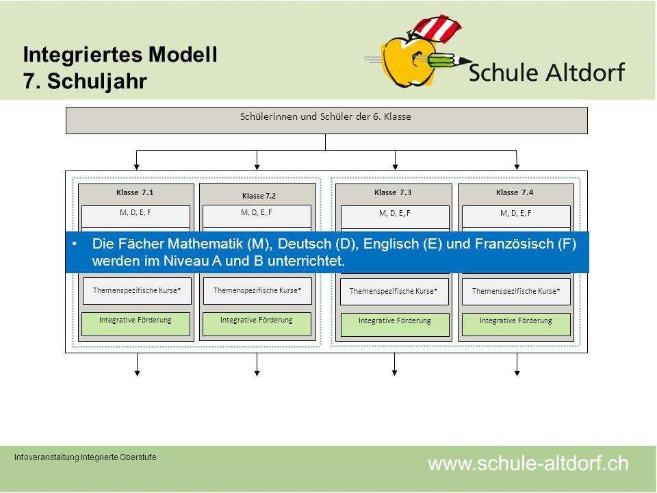 Integriertes Modell 7. Schuljahr