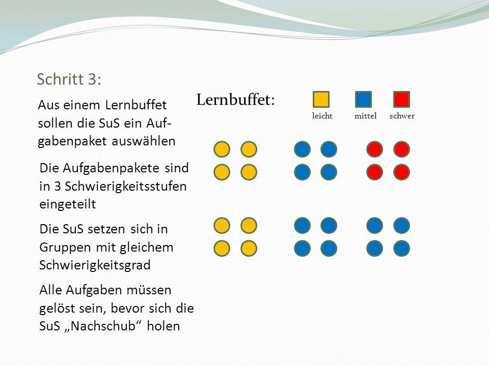 Schritt 3: Lernbuffet: leicht mittel schwer. Aus einem Lernbuffet sollen die SuS ein Auf-gabenpaket auswählen.