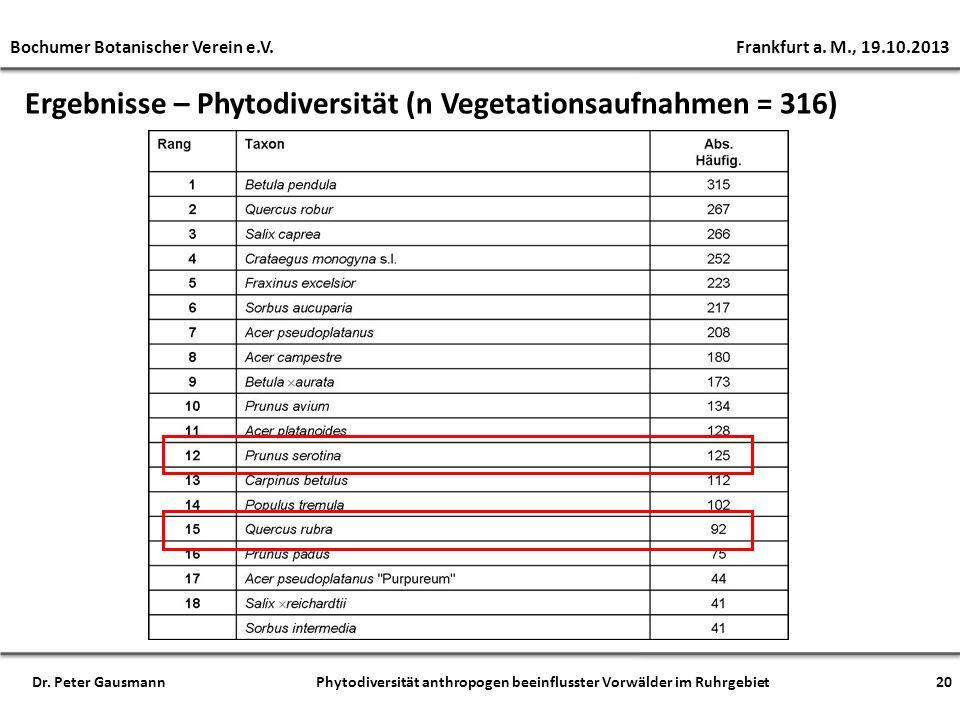 Ergebnisse – Phytodiversität (n Vegetationsaufnahmen = 316)