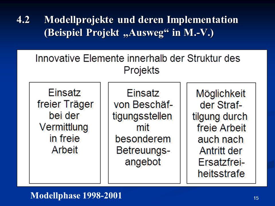 4. 2. Modellprojekte und deren Implementation