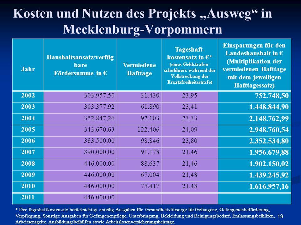 """Kosten und Nutzen des Projekts """"Ausweg in Mecklenburg-Vorpommern"""